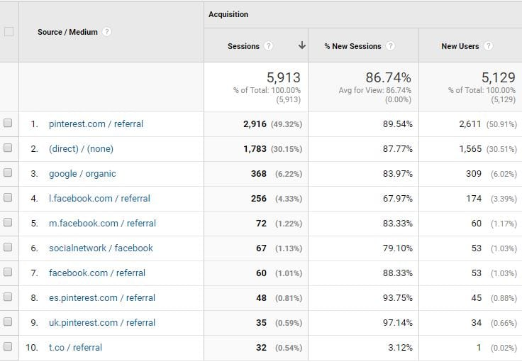 May 2017 income report and blog traffic